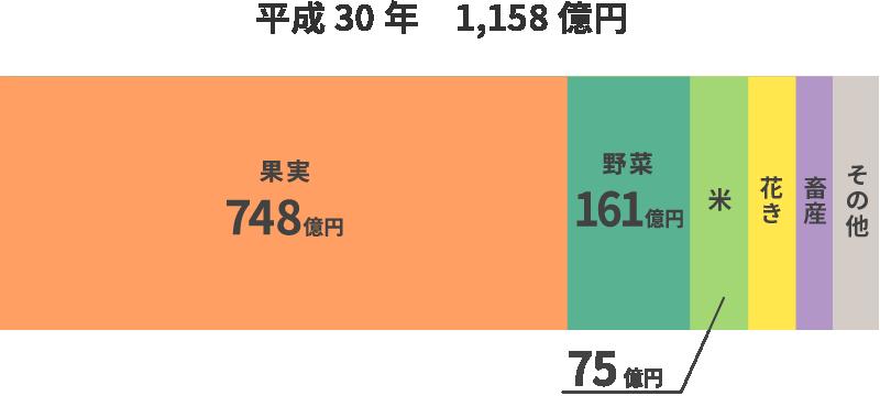 和歌山県農業産出額のグラフ 平成30年計1,158億円 果実748億円 野菜161億円 米75億円 花き 畜産 その他